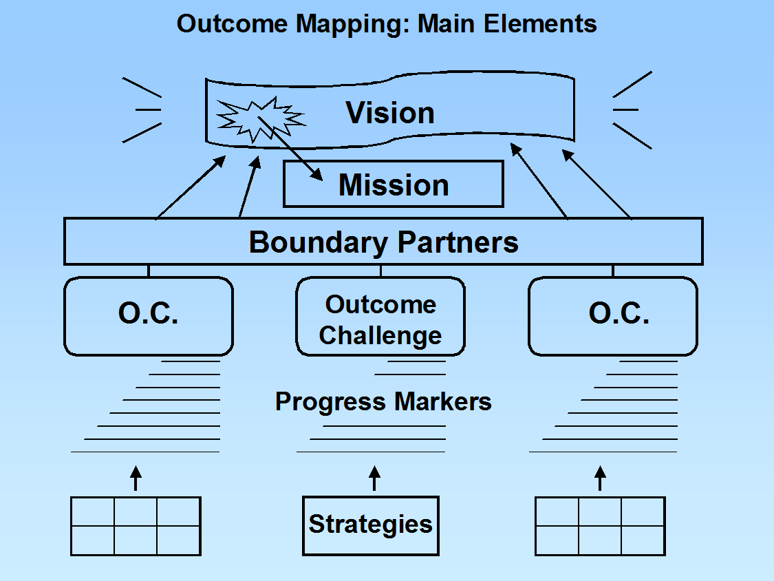 Developing a theory of change with outcome mapping outcome what does an om theory of change look like pronofoot35fo Choice Image